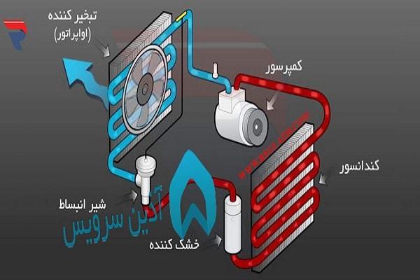 قطعات کولر گازی خودرو